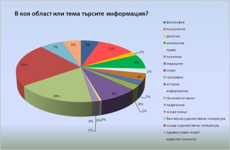 chart-area